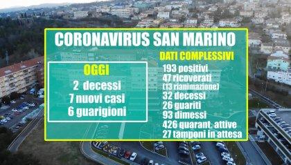 Coronavirus: altri 2 decessi in Repubblica; 7 nuove positività. Ma erano ben 64 i tamponi di cui si è avuto l'esito