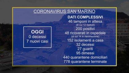 Coronavirus sul Titano: nessun decesso, ma 7 casi nuovi. Proroga delle restrizioni al 20 aprile