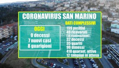 Coronavirus: per la prima volta, a San Marino, il numero dei guariti supera quello dei decessi