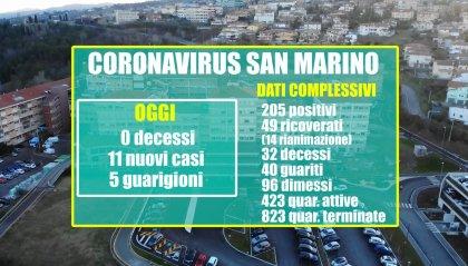 Coronavirus: terzo giorno consecutivo senza decessi a San Marino