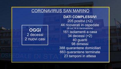 Coronavirus San Marino: 2 decessi e 2 nuovi casi, ora tamponi analizzati anche sul Titano