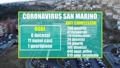 San Marino: terzo giorno consecutivo con zero decessi. Netto calo delle nuove positività