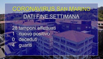 Coronavirus a San Marino: un solo nuovo caso nel fine settimana. 4 i guariti