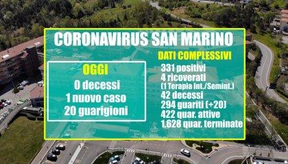 San Marino: 0 decessi, 20 guarigioni, 1 solo nuovo positivo; ma a fronte di ben 123 tamponi refertati