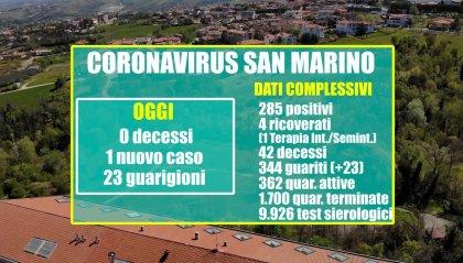San Marino: 23 guariti e 1 nuovo positivo a fronte di 79 tamponi refertati
