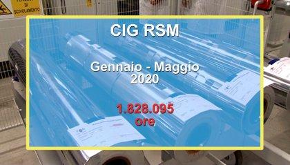 Cassa Integrazione Guadagni. San Marino: quasi 2 milioni di ore richieste