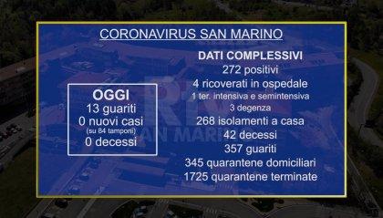 Coronavirus: a San Marino 13 guariti e nessun nuovo caso, due decessi a Rimini