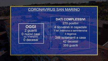 Coronavirus a San Marino: nessun nuovo caso nell'intero fine settimana. Due i guariti