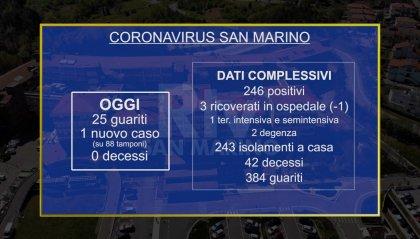 San Marino: 1 nuovo caso, ma 25 sono i guariti