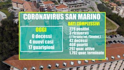 San Marino: 4 nuove positività e 17 guarigioni, a fronte di 89 tamponi refertati