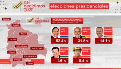 Bolivia: exit poll, Luis Arce nuovo presidente