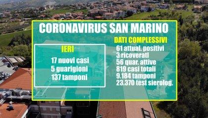 San Marino: 17 nuovi positivi a fronte di 137 tamponi effettuati ieri