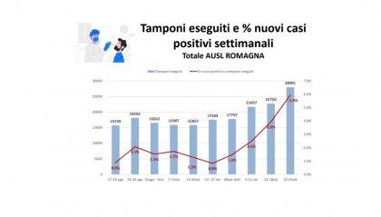 AUSL Romagna: quadro epidemiologico dal 19 al 25 ottobre