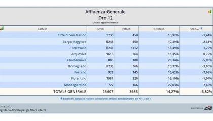 Elezioni Giunte: alle 12.00 affluenza al 14,27%