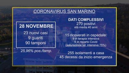 Covid a San Marino: 23 nuovi positivi. Stabili i ricoveri