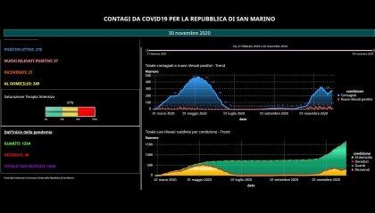 Coronavirus San Marino: 37 nuovi positivi e 5 ricoveri in più. Anche un ragazzo in terapia intensiva
