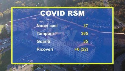 Coronavirus San Marino: un giovane in terapia intensiva