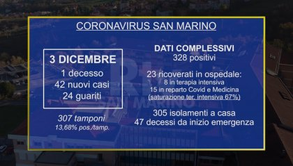 Covid: nuova vittima a San Marino, 42 i nuovi casi di positività