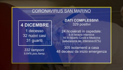 Covid San Marino: muore un 79enne, 8 in terapia intensiva