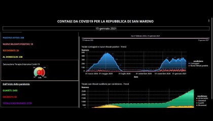Coronavirus a San Marino: 10 nuovi positivi. Aumentano i ricoveri