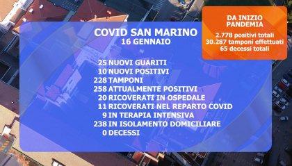 """San Marino: contrazione dei """"casi attivi"""", ma crescono i ricoveri nel """"reparto Covid"""""""