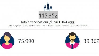 Vaccino: 50% di dosi in meno in Emilia-Romagna, priorità ai richiami