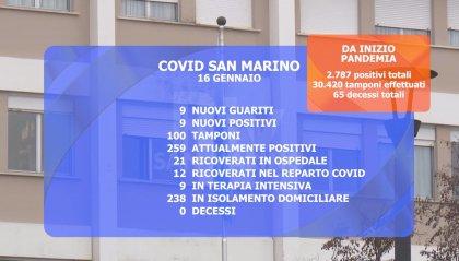 """Covid San Marino: stabili i """"positivi attivi""""; registrato nuovo ricovero"""
