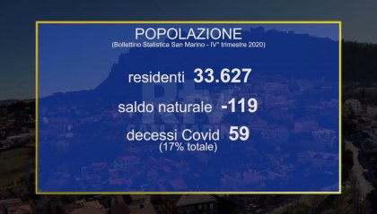 Bollettino di statistica: anno segnato da decessi per Covid, crollo del turismo e meno lavoratori