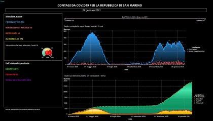 Covid San Marino: 13 nuovi casi e 17 guariti, diminuiscono i ricoveri