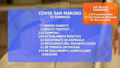 San Marino: dati in chiaroscuro. Sale il livello di saturazione della terapia intensiva