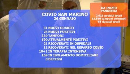 """San Marino: scendono i """"casi attivi""""; resta critica la situazione in terapia intensiva"""