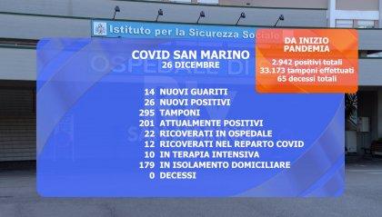 San Marino: risalgono i casi attivi. Terapia intensiva all'83%