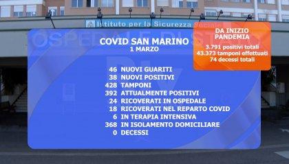 Covid San Marino: 38 i nuovi casi, ma diminuisce la pressione sull'ospedale e proseguono le vaccinazioni