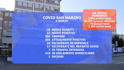 Covid San Marino: un decesso e ricoveri in aumento. Terapia intensiva al 58%