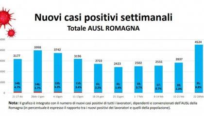Romagna in zona rossa: ecco cosa cambia. Bonaccini firma l'ordinanza