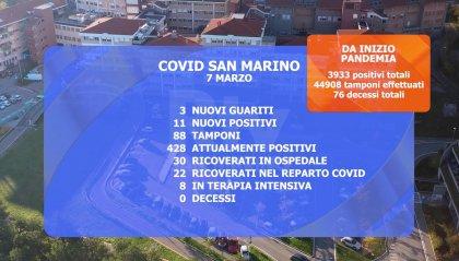 Covid a San Marino: salgono i ricoveri in terapia intensiva e i casi attivi