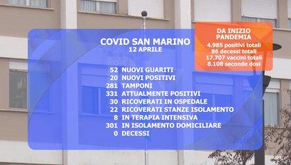 Covid: 20 positivi e 52 guariti. Verso orari normali di chiusura per nidi e scuole dell'infanzia