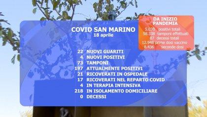 Covid, continua il trend positivo sul Titano. Sotto quota 200 i casi attivi