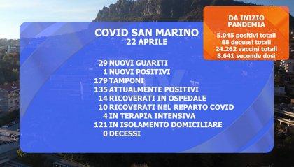 """San Marino: prosegue la picchiata dei """"casi attivi"""". Ieri 950 vaccinazioni"""