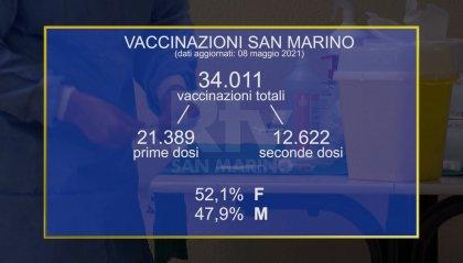 Superate le 34mila somministrazioni di vaccino a San Marino, in Italia si ragiona su possibili riaperture