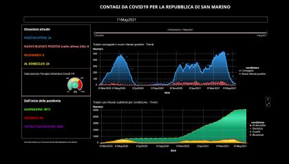 Covid San Marino: situazione invariata nelle ultime 24 ore