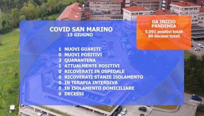 In Emilia Romagna contagi mai così bassi da agosto. Sempre 1 positivo Rsm