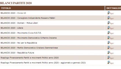 Finanziamento pubblico ai partiti: sale di oltre 60mila euro nel 2020