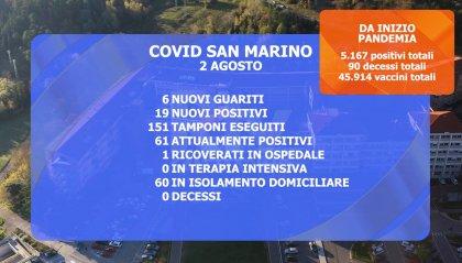 San Marino: salgono a 61 i casi attivi. Si conferma un solo ricovero all'Ospedale