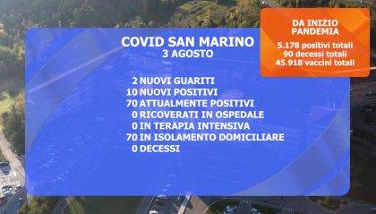 """San Marino: dimesso dall'Ospedale l'unico """"paziente-Covid"""". Salgono a 70 i casi attivi"""