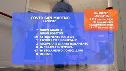Covid: due i ricoverati a San Marino. 69 i casi attivi