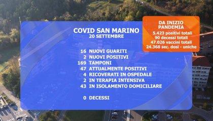 Covid: casi totali in calo a San Marino, in Italia si ragiona su aumento capienza in teatri e cinema