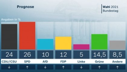 Germania: exit poll, testa a testa tra Spd e Cdu