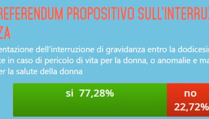 Referendum propositivo sull'interruzione volontaria di gravidanza: vince il SÌ con il 77,28% dei voti