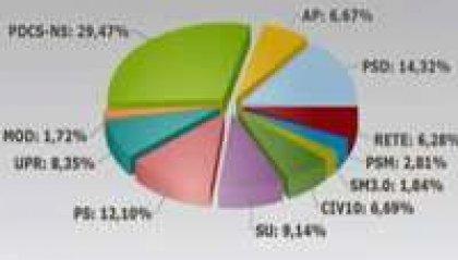 La Coalizione Bene Comune ha conquistato la maggioranza alle elezioni politiche. Movimento Rete e Civico 10 entrano in Consiglio